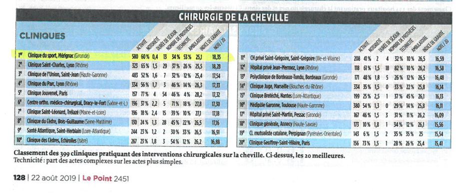 Presse : la Clinique du Sport en pole position sur la chirurgie de la cheville en 2020, selon le classement Le Point