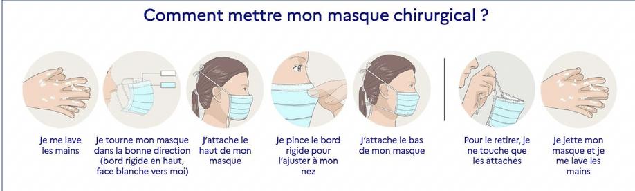 Masque chirurgical en période de Covid : comment l'utiliser ?