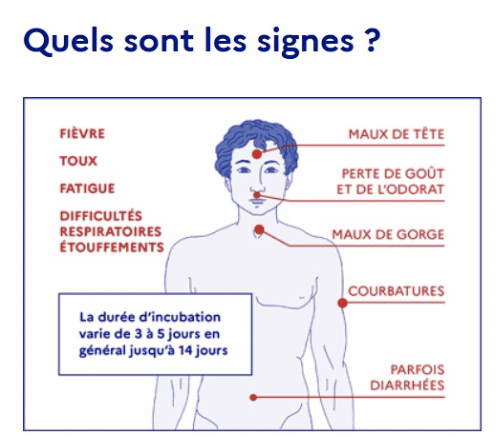 Covid-19 : signes et symptômes